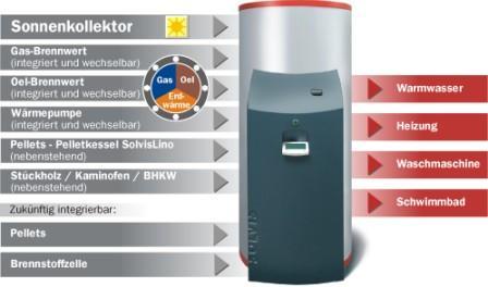 Energiemanager-SolvisMax.jpg