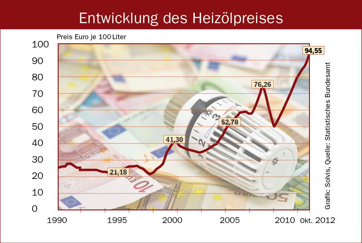 Entwicklung-Heizoelpreis-3.jpg